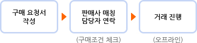 구매문의 거래 절차
